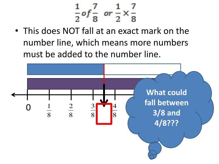 This does NOT fall at an exact mark on the number line, which means more numbers must be added to the number line.