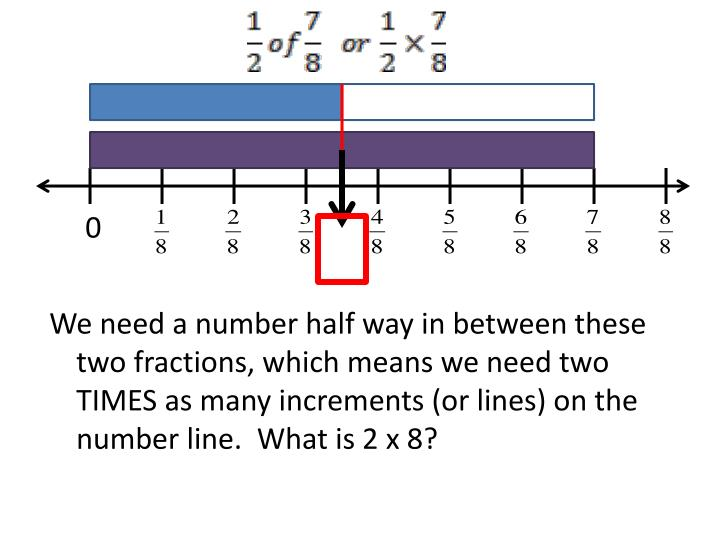 We need a number half way in between these two fractions, which means we need two TIMES as many increments (or lines) on the number line.  What is 2 x 8?