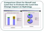 comparison chart for runoff and land use to evaluate the land use change impact on hydrology