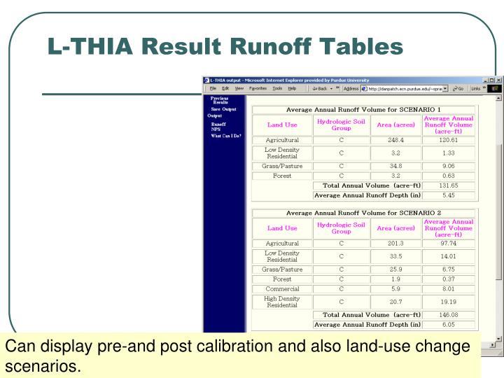 L-THIA Result Runoff Tables