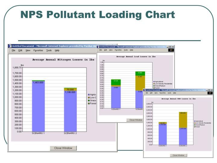 NPS Pollutant Loading Chart