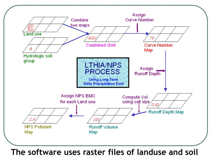 The software uses raster files of landuse and soil
