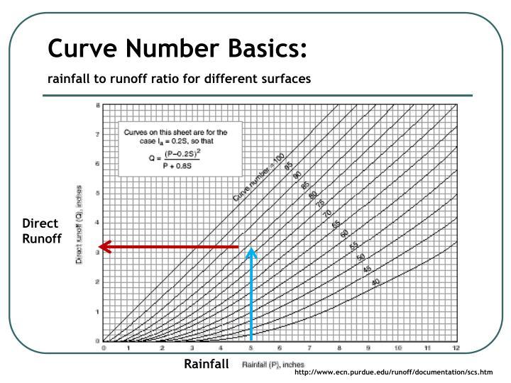 Curve Number Basics: