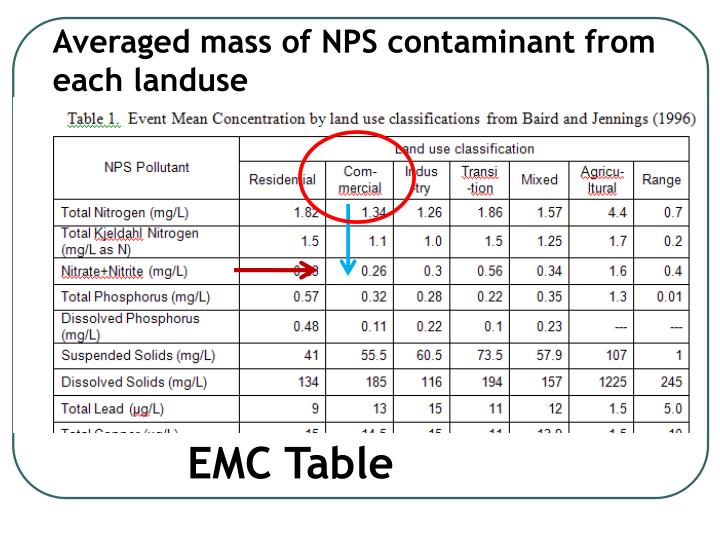 Averaged mass of NPS contaminant from each landuse