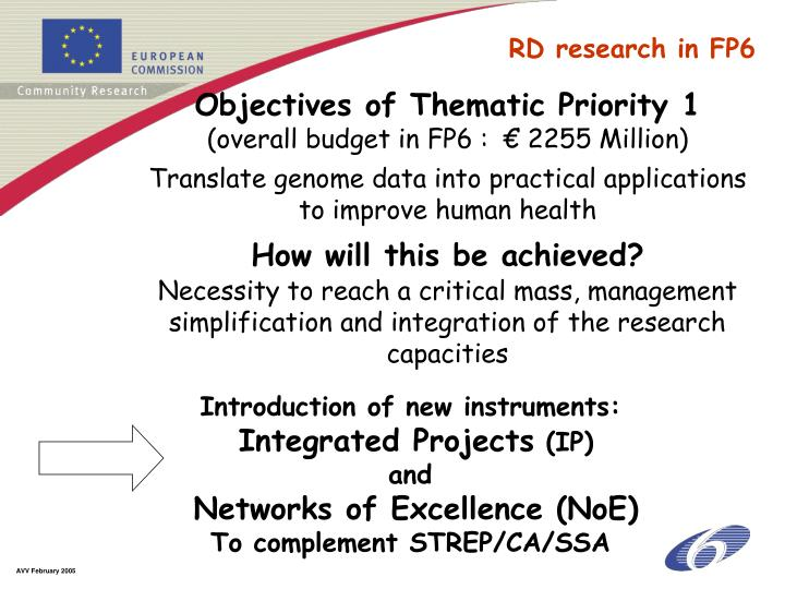 Objectives of Thematic Priority 1