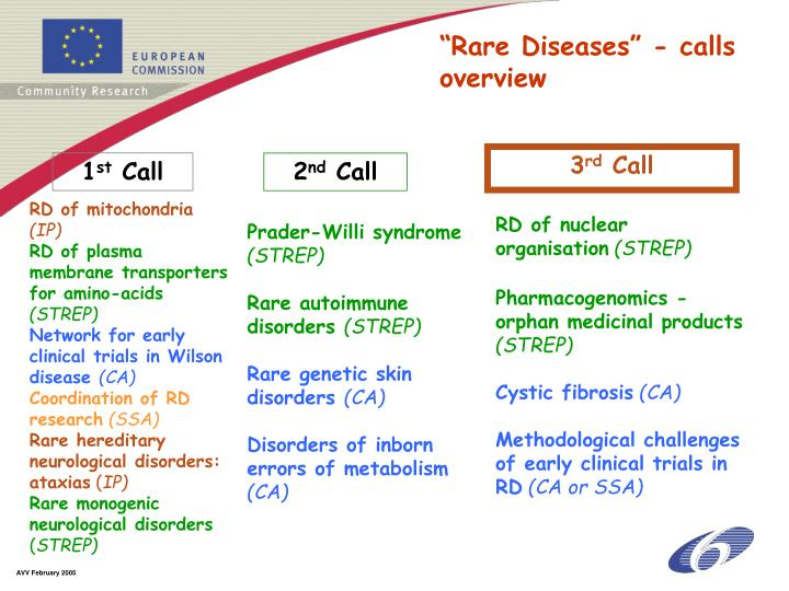 """Rare Diseases"" - calls overview"