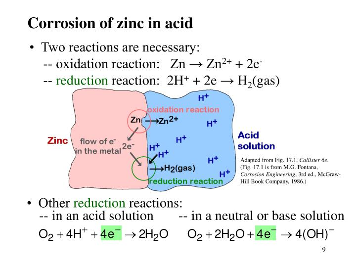 Corrosion of zinc in acid