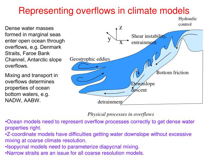 Representing overflows in climate models
