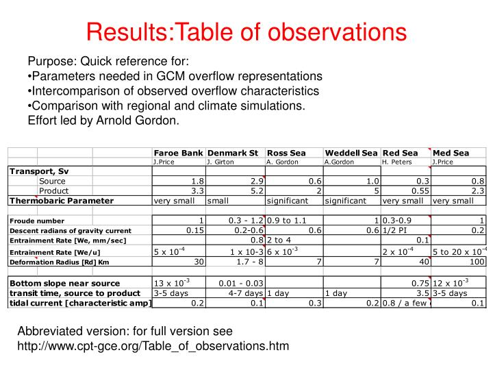 Results:Table of observations