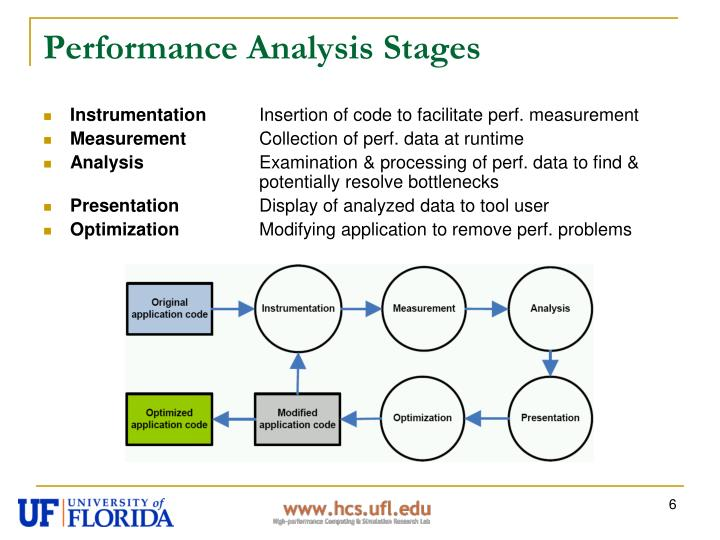 Performance Analysis Stages