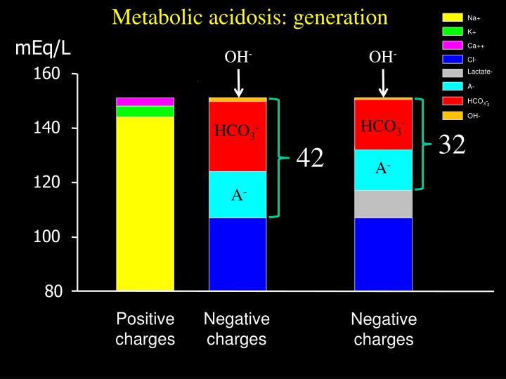 Metabolic acidosis: generation