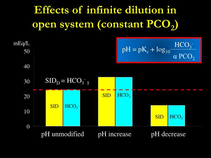 Effects of infinite dilution in open system (constant PCO