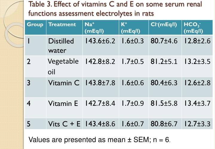 Table 3. Effect of vitamins C and E on some serum renal functions assessment electrolytes in rats