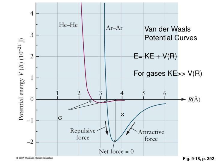 Van der Waals