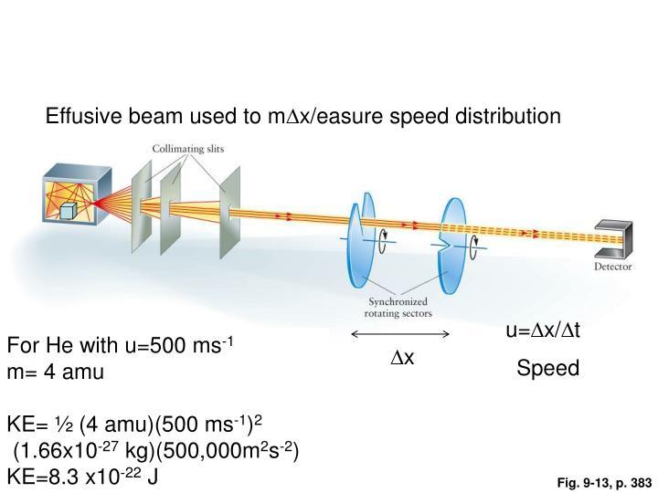 Effusive beam used to m