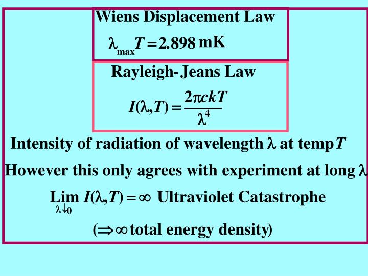 Wiens Displacement Law