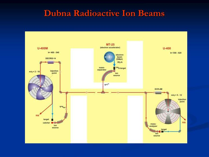 Dubna Radioactive Ion Beams