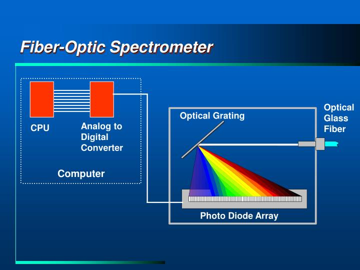 Fiber-Optic Spectrometer