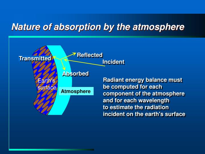 Nature of absorption by the atmosphere