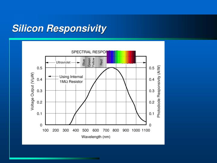 Silicon Responsivity