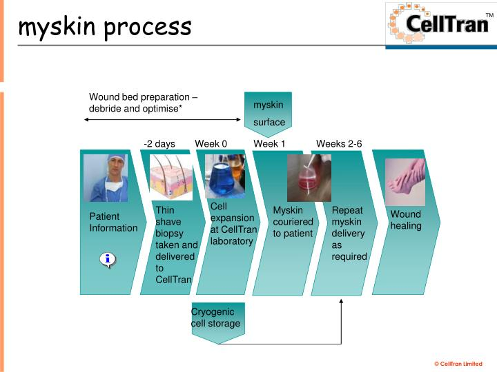 Wound bed preparation – debride and optimise*
