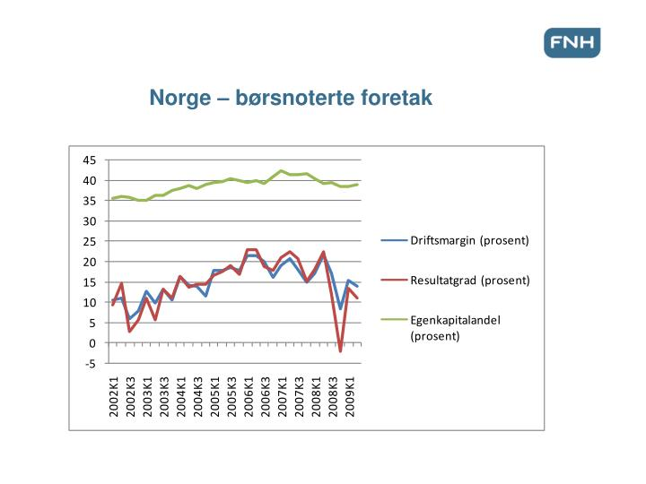 Norge – børsnoterte foretak