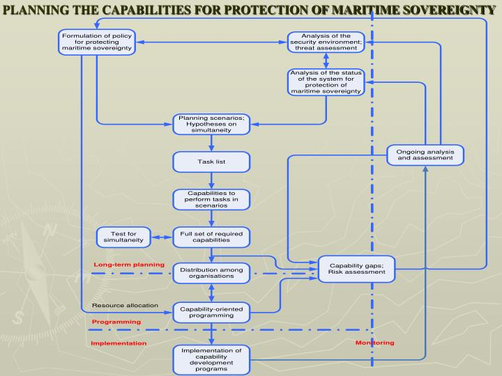 PLANNING THE CAPABILITIES FOR PROTECTION OF MARITIME SOVEREIGNTY
