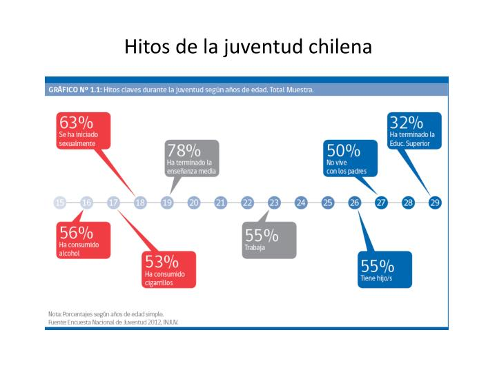 Hitos de la juventud chilena