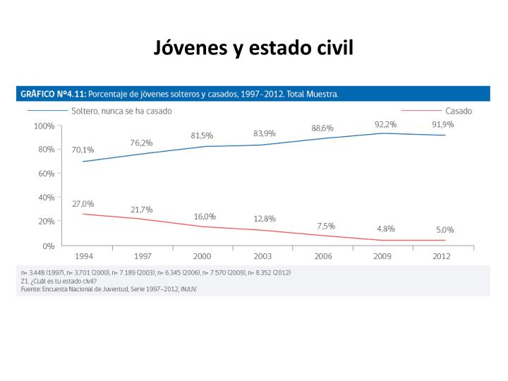 Jóvenes y estado civil