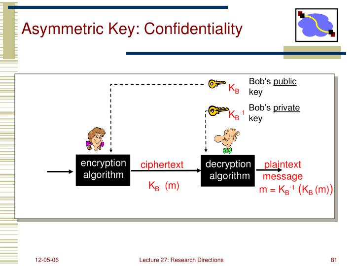 Asymmetric Key: Confidentiality
