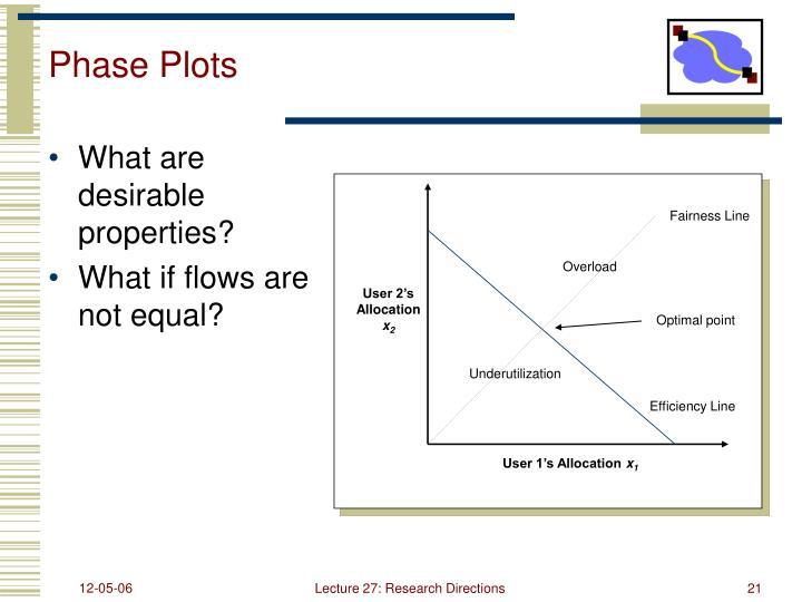 Phase Plots