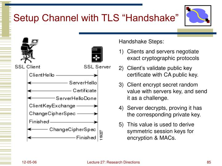 "Setup Channel with TLS ""Handshake"""