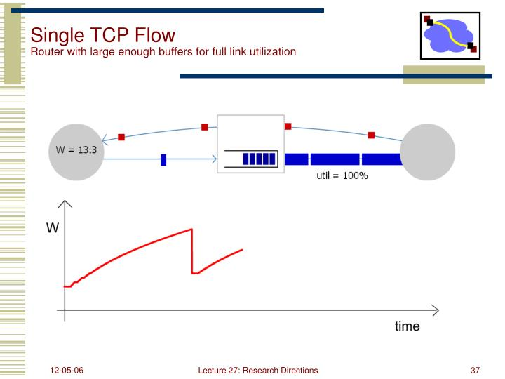 Single TCP Flow