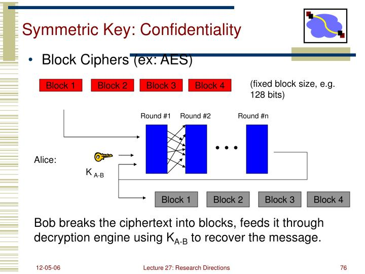 Symmetric Key: Confidentiality