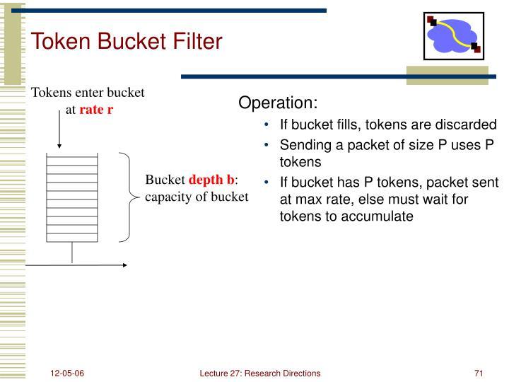 Token Bucket Filter