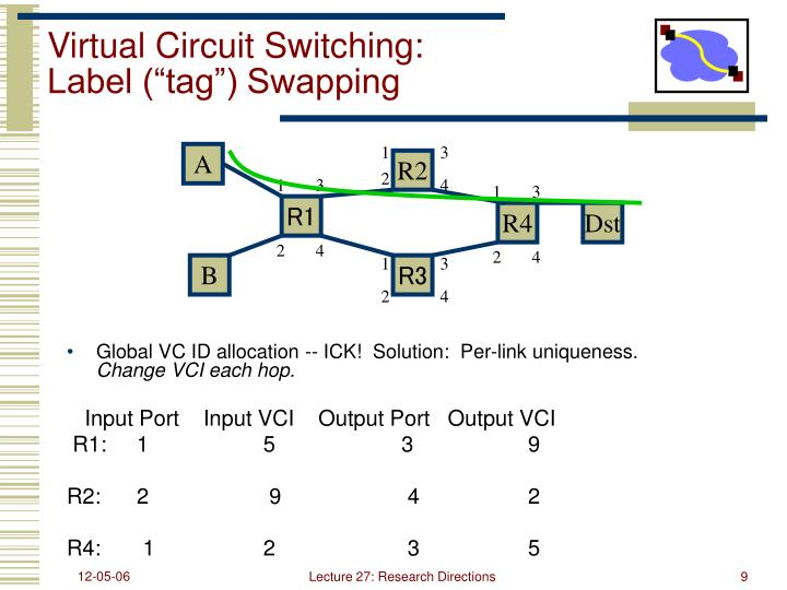 Virtual Circuit Switching:
