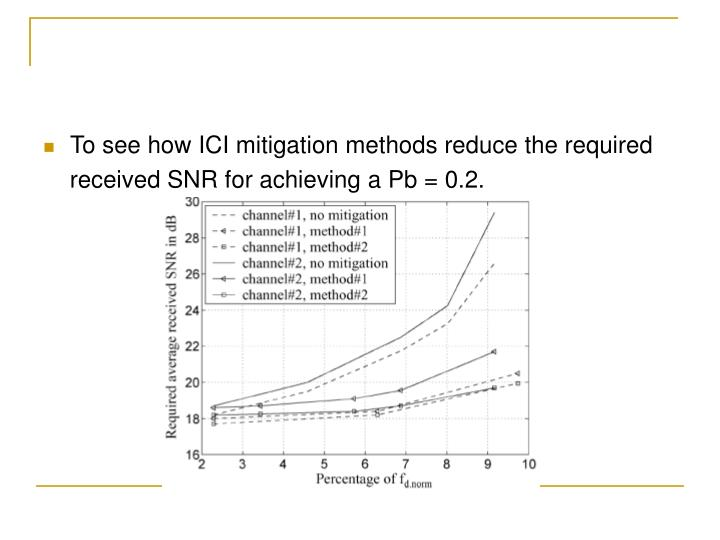 To see how ICI mitigation methods reduce the required