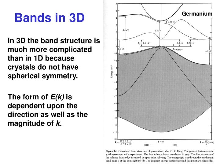 In 3D the band structure is much more complicated than in 1D because crystals do not have spherical symmetry.