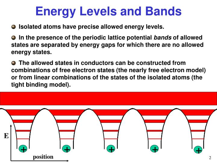 Energy levels and bands