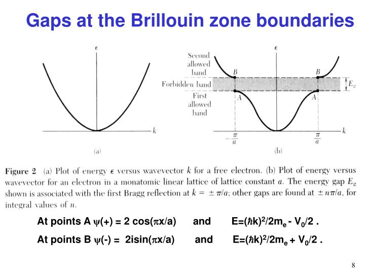 Gaps at the Brillouin zone boundaries