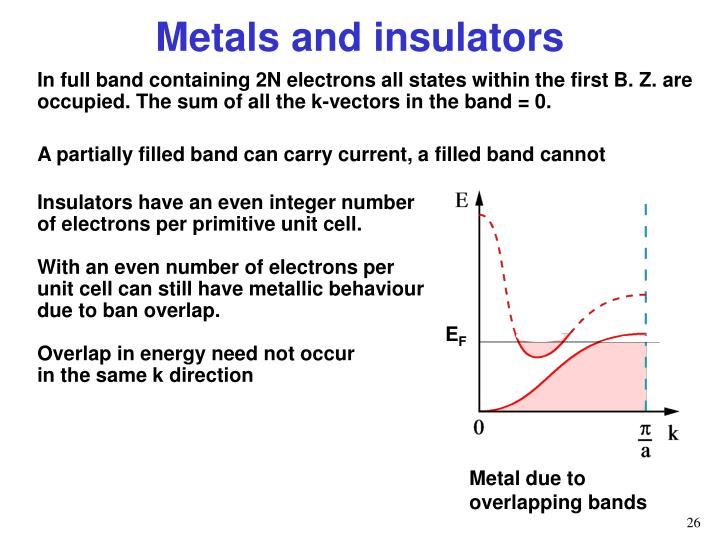In full band containing 2N electrons all states within the first B. Z. are occupied. The sum of all the k-vectors in the band = 0.
