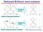 reduced brillouin zone scheme