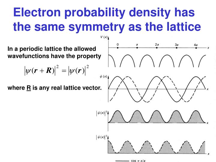 Electron probability density has the same symmetry as the lattice