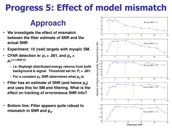 Progress 5: Effect of model mismatch