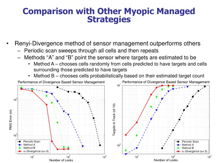 Comparison with Other Myopic Managed Strategies