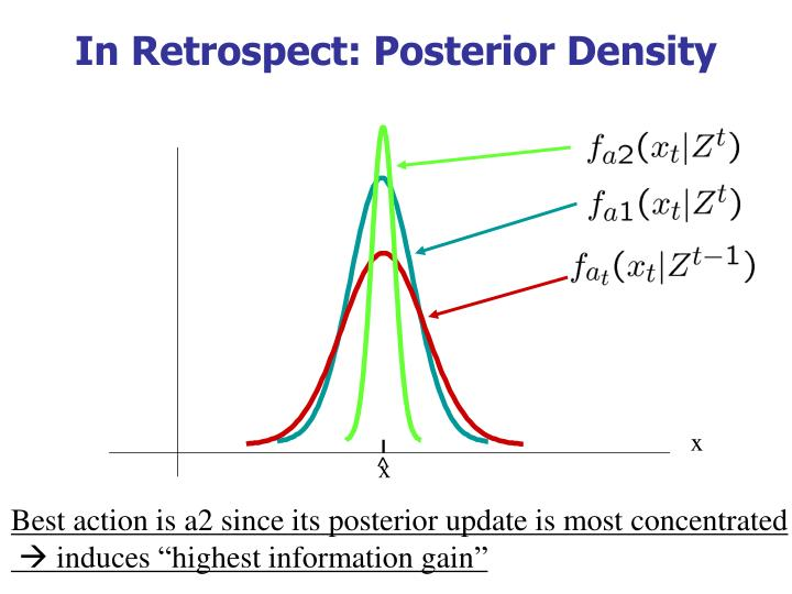 In Retrospect: Posterior Density