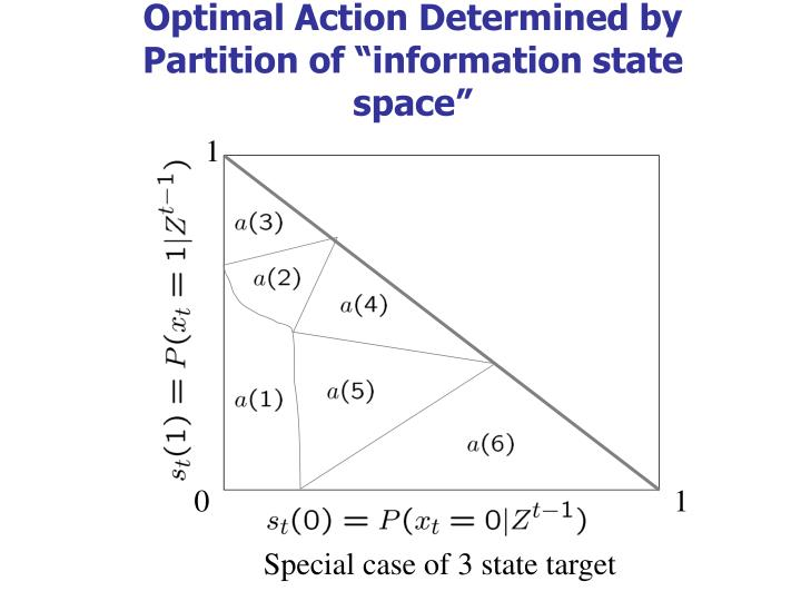 "Optimal Action Determined by Partition of ""information state space"""
