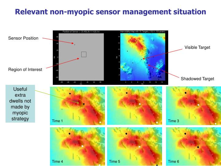 Relevant non-myopic sensor management situation