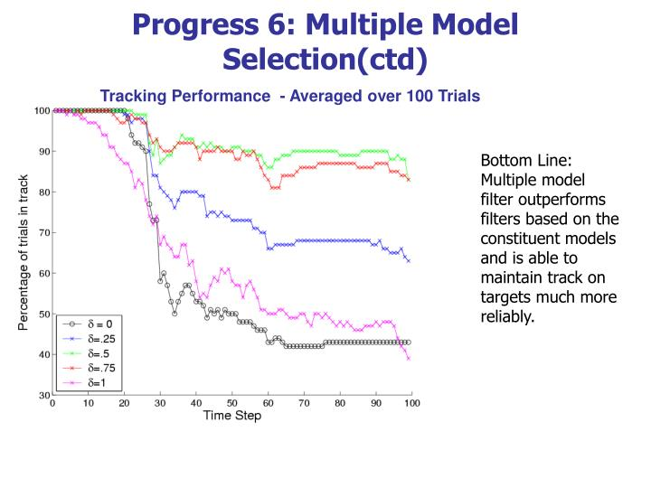 Progress 6: Multiple Model Selection(ctd)