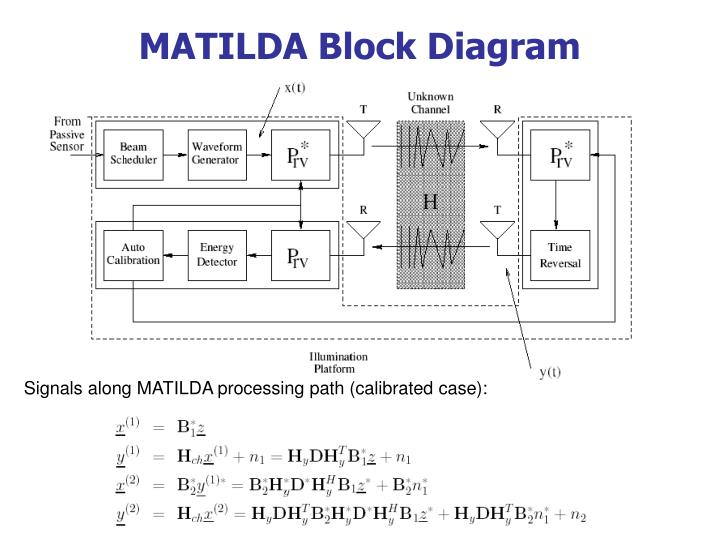 MATILDA Block Diagram